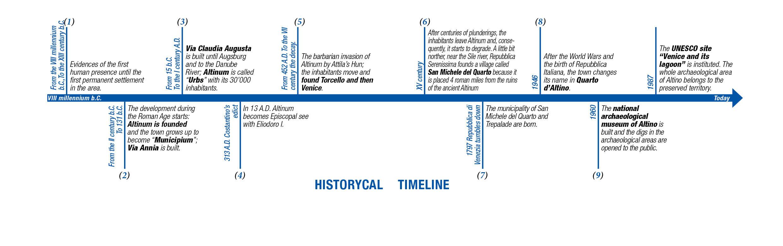 timeline_eng