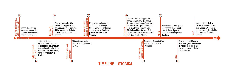 timeline_ita